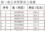 山东省137个县(市、区)2018年度排名出炉!青岛第一竟是…